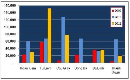 Coliers: Nguồn cung văn phòng mới Hà Nội 2009 – 2010 tăng mạnh