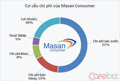 Cơ cấu chi phí của Masan Consumer