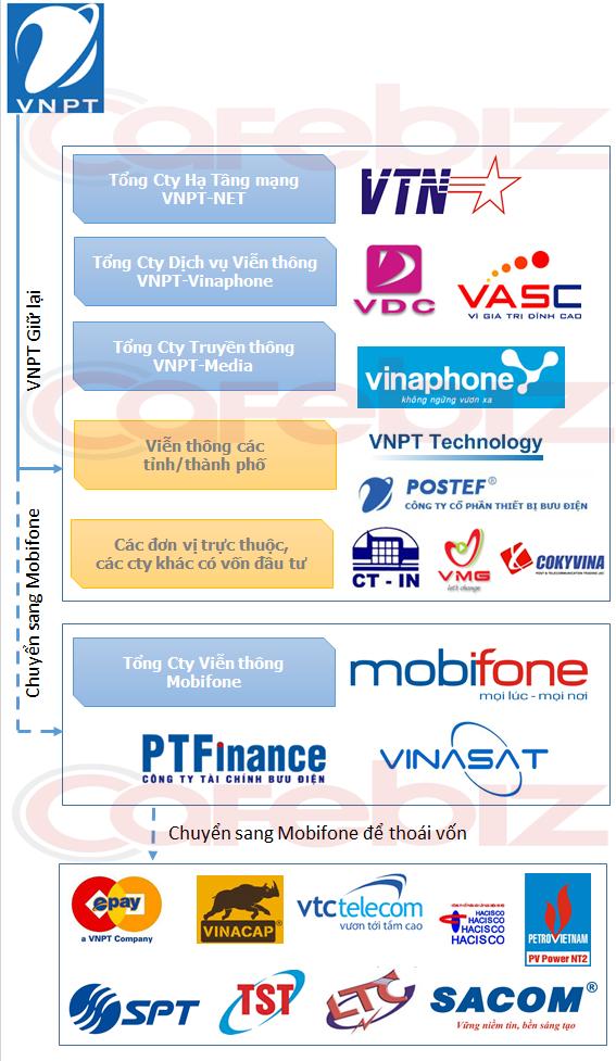 Tái cấu trúc VNPT Mobifone