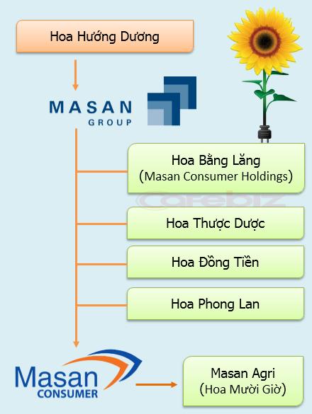 Các bông hoa của Masan