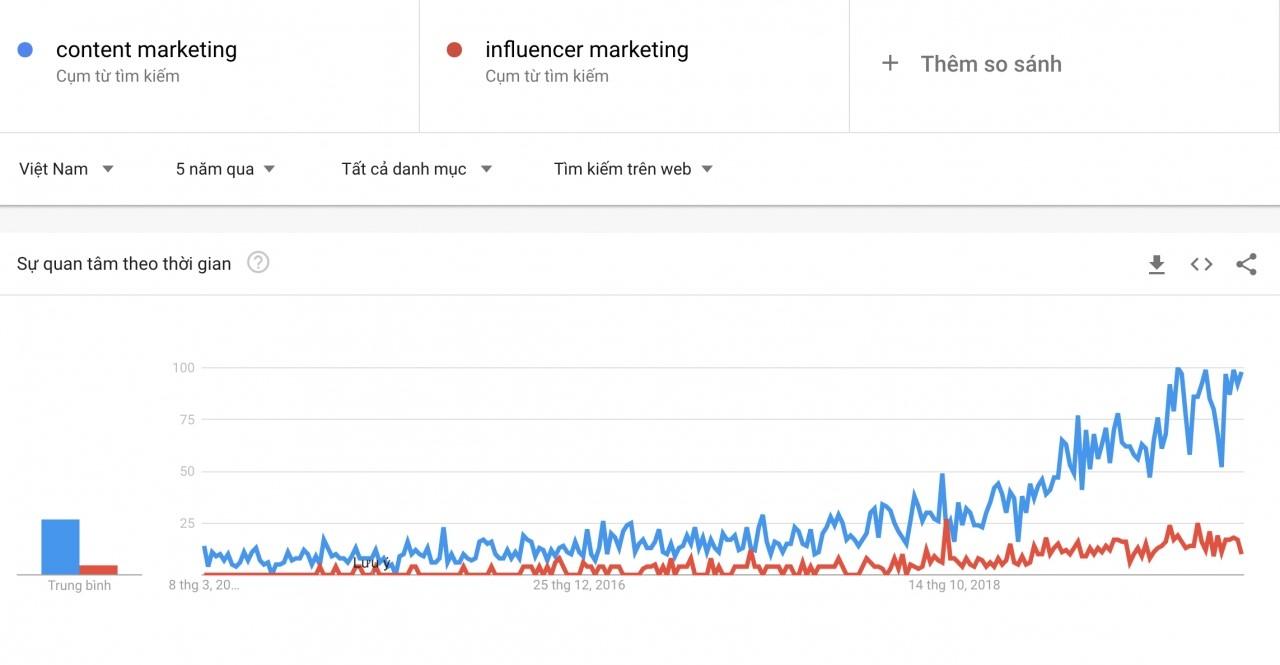 CleverGroup và quân bài chiến lược Revu - Nền tảng Content Marketing tạo ra nửa triệu nội dung mỗi năm (2)